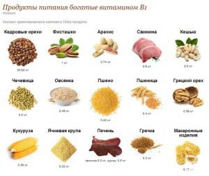где-содержится-витамин-в1