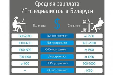 zp_it_belarus